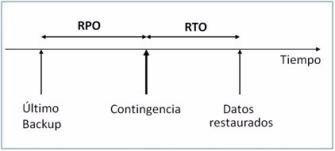 RPO-RTO